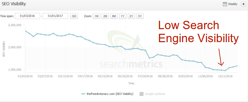 Your Website's Visibility In Search Engine Is Zero