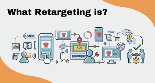 What Retargeting is