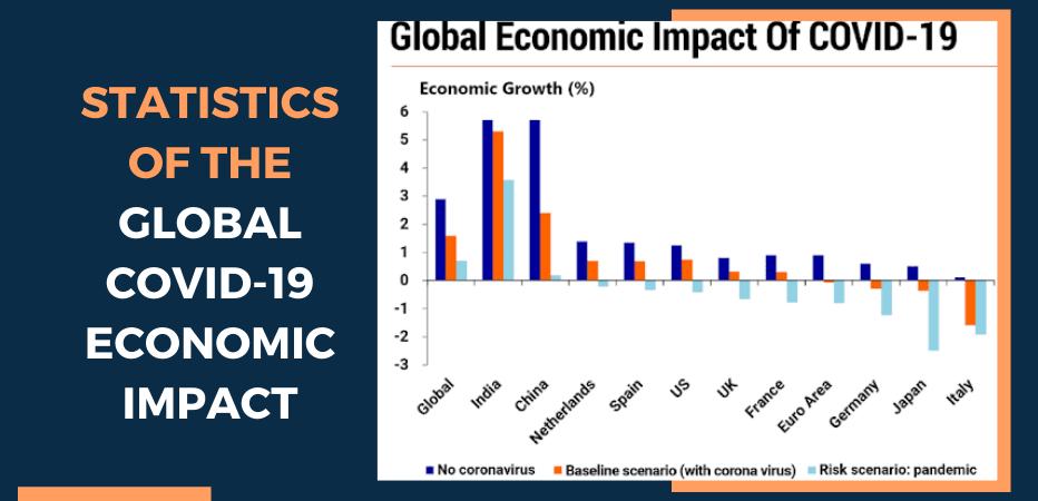 Global COVID-19 Economic Impact